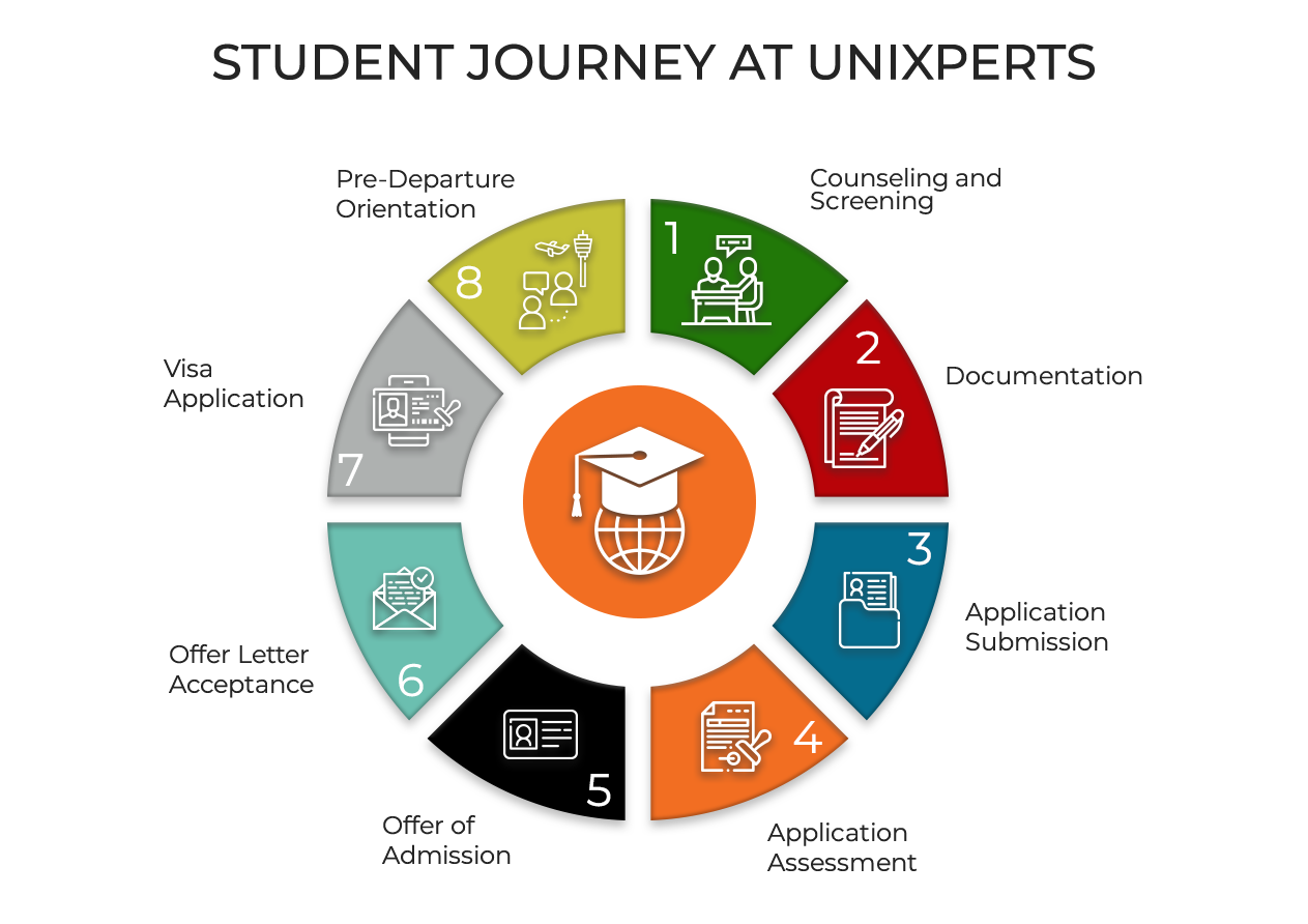 https://unixperts.com/wp-content/uploads/2021/07/NewStudent-Journey-Infographic.png